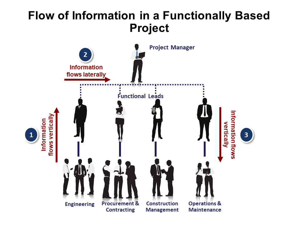 Information in a functionally based project flows up, laterally, and then down.