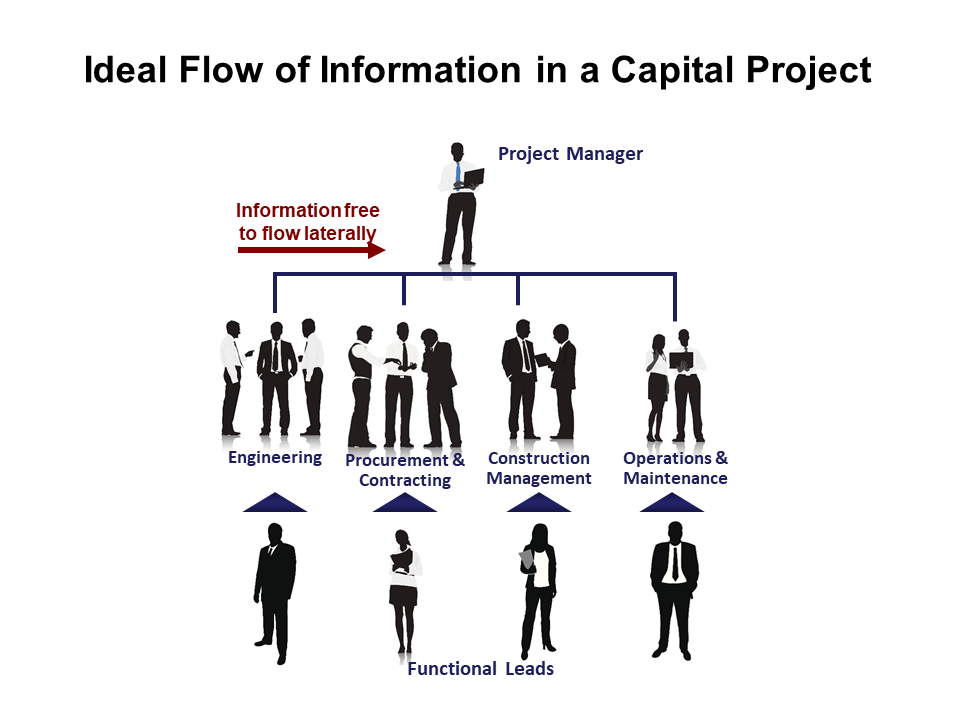 Ideally, information should be free to flow laterally in a capital project