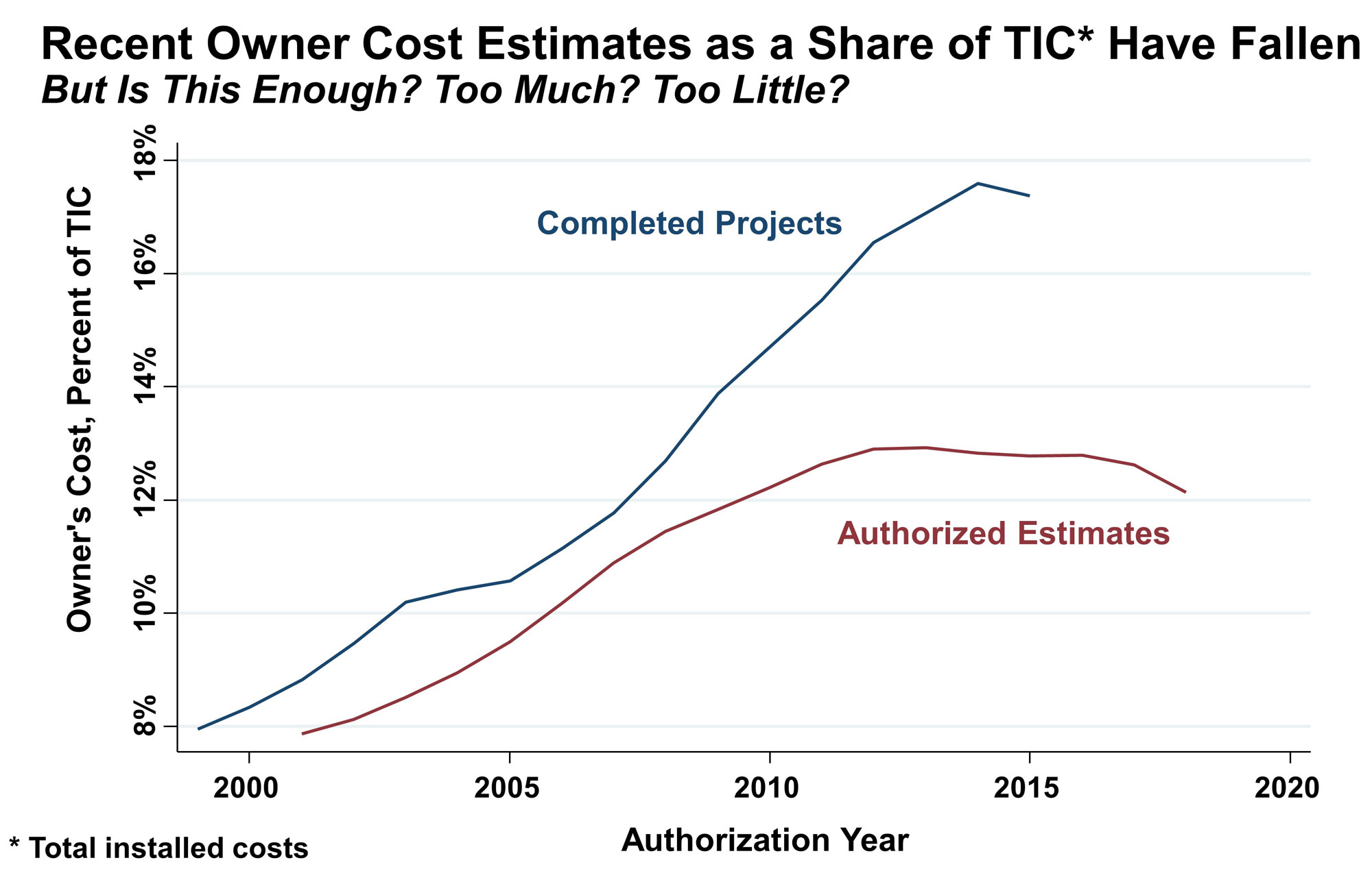 Line graph showing E&P owner's costs as a share of total installed costs for completed projects versus authorized estimates.