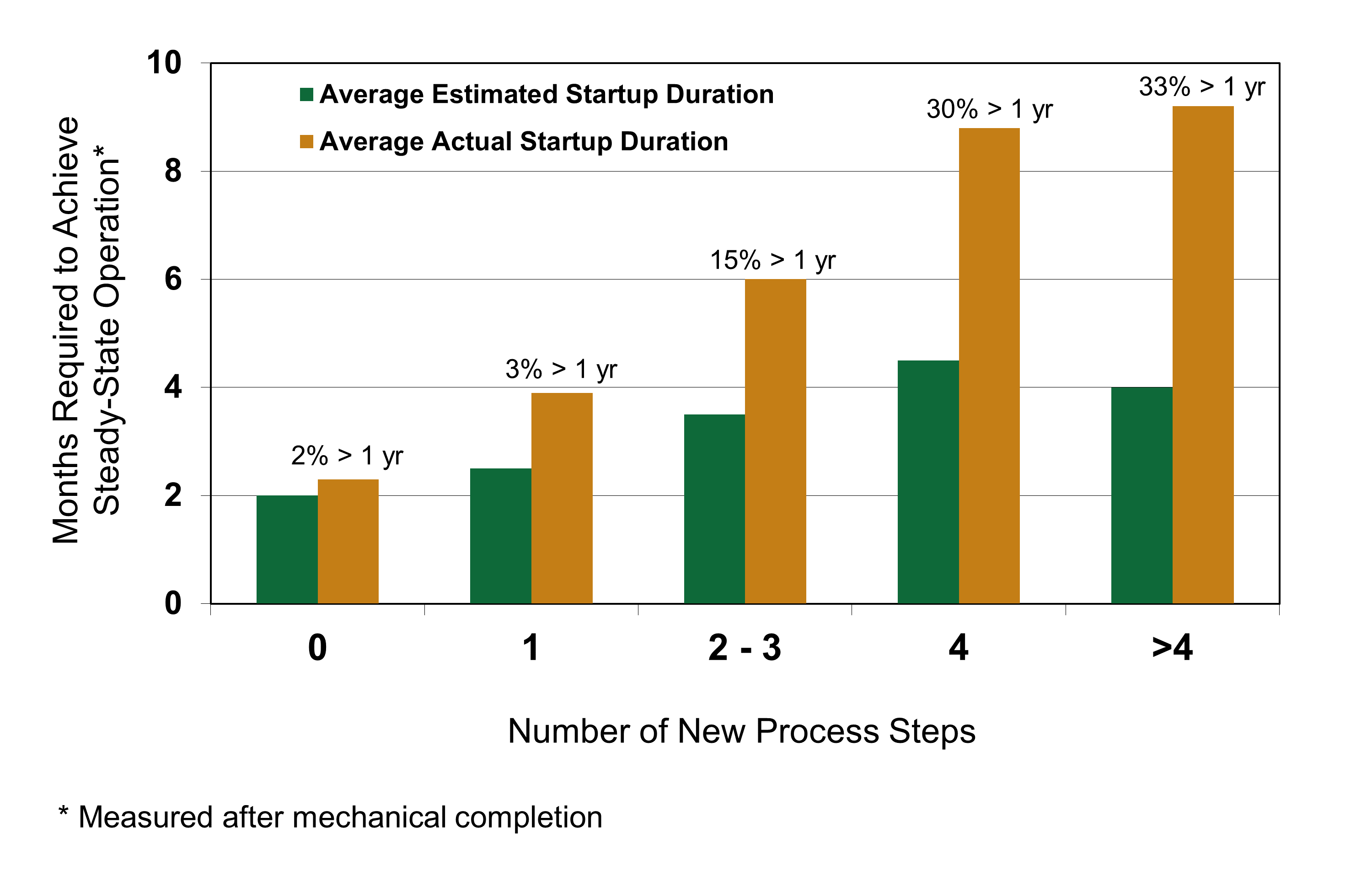 Bar chart showing that the average actual startup duration is longer than average estimated duration for projects with innovative technology.