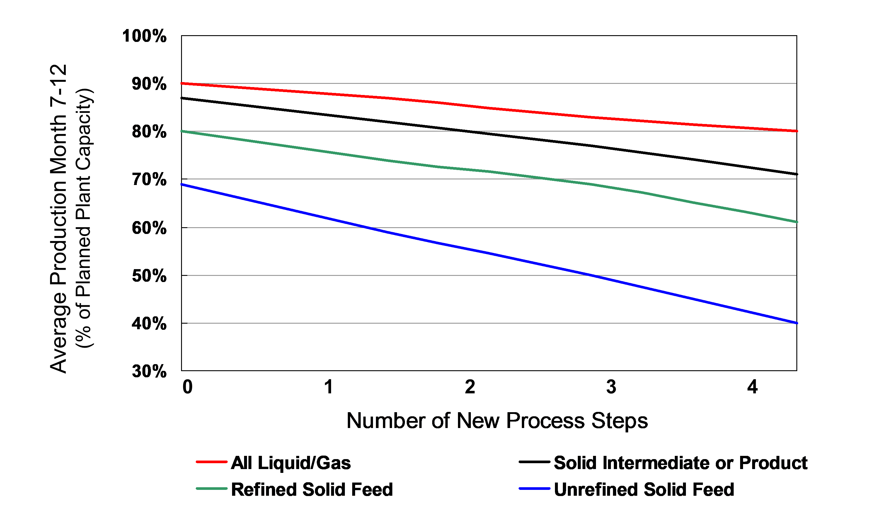 Line graph showing that production decreases as the number of new process steps increases.