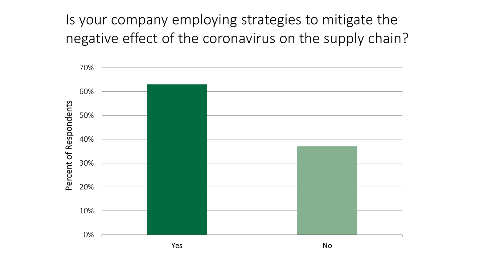 Bar chart: Is your company employing strategies to mitigate the negative effect of the coronavirus on the supply chain?