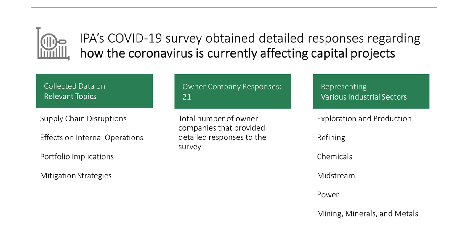 IPA's COVID-19 survey obtained detailed responses regarding how the coronavirus is currently affecting capital projects.