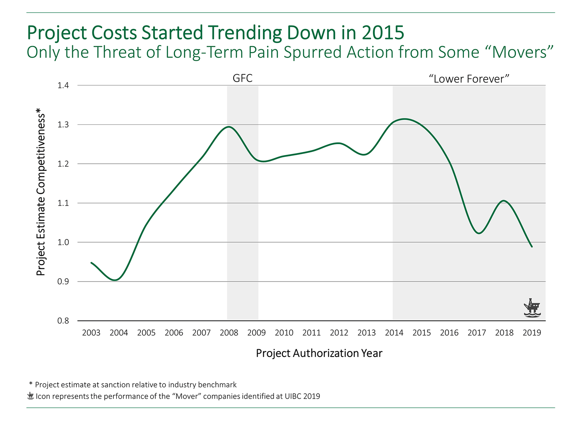 "Graph showing that project costs started trending down in 2015, but only the threat of long-term pain spurred action from the ""mover"" organizations."