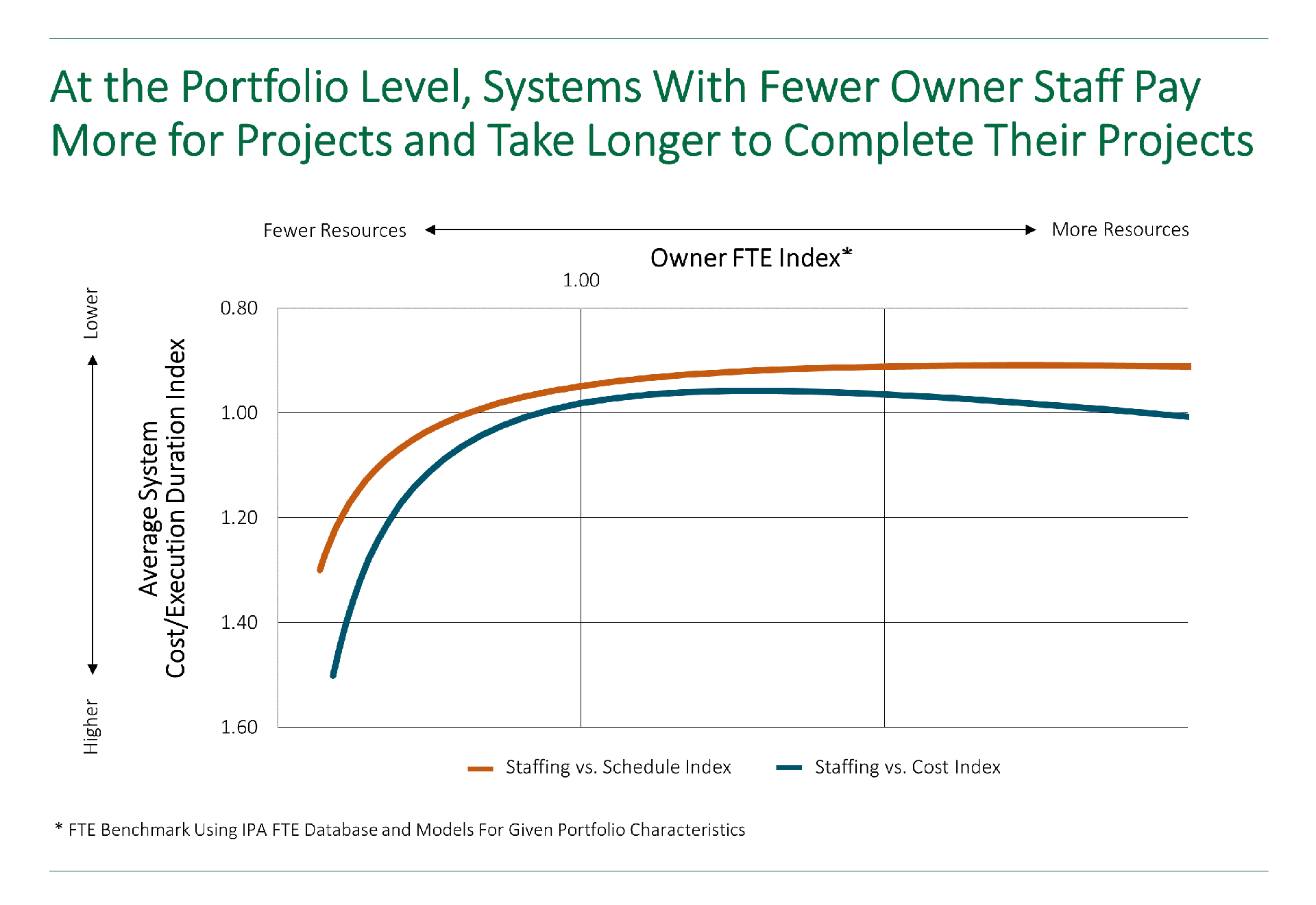 Graph showing how at the portfolio level, systems with fewer owner staff pay more for projects and take longer to complete their projects.