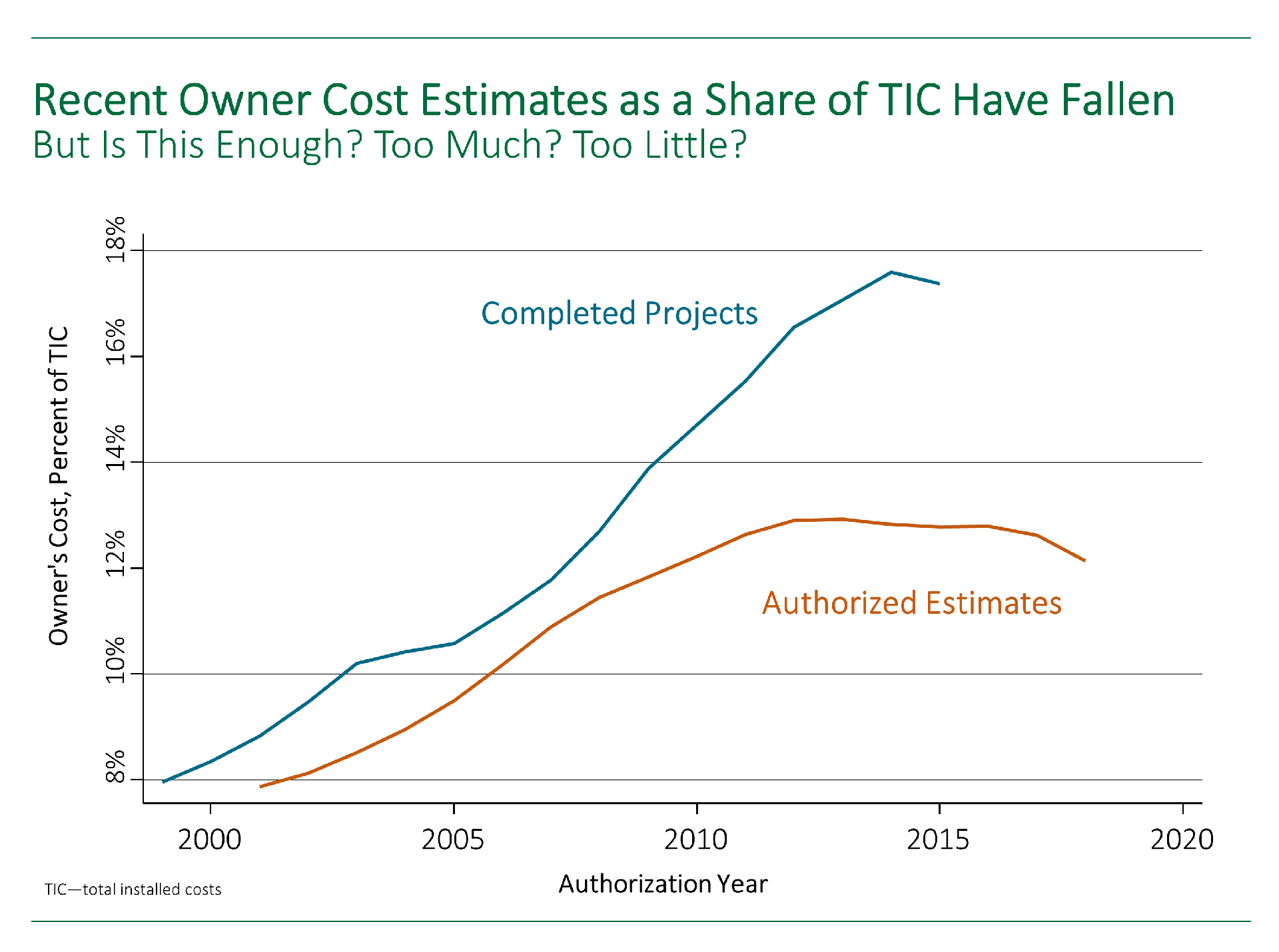Chart showing how owner cost estimates as a share of total installed costs have fallen in recent years. But is this enough, too much, or too little?