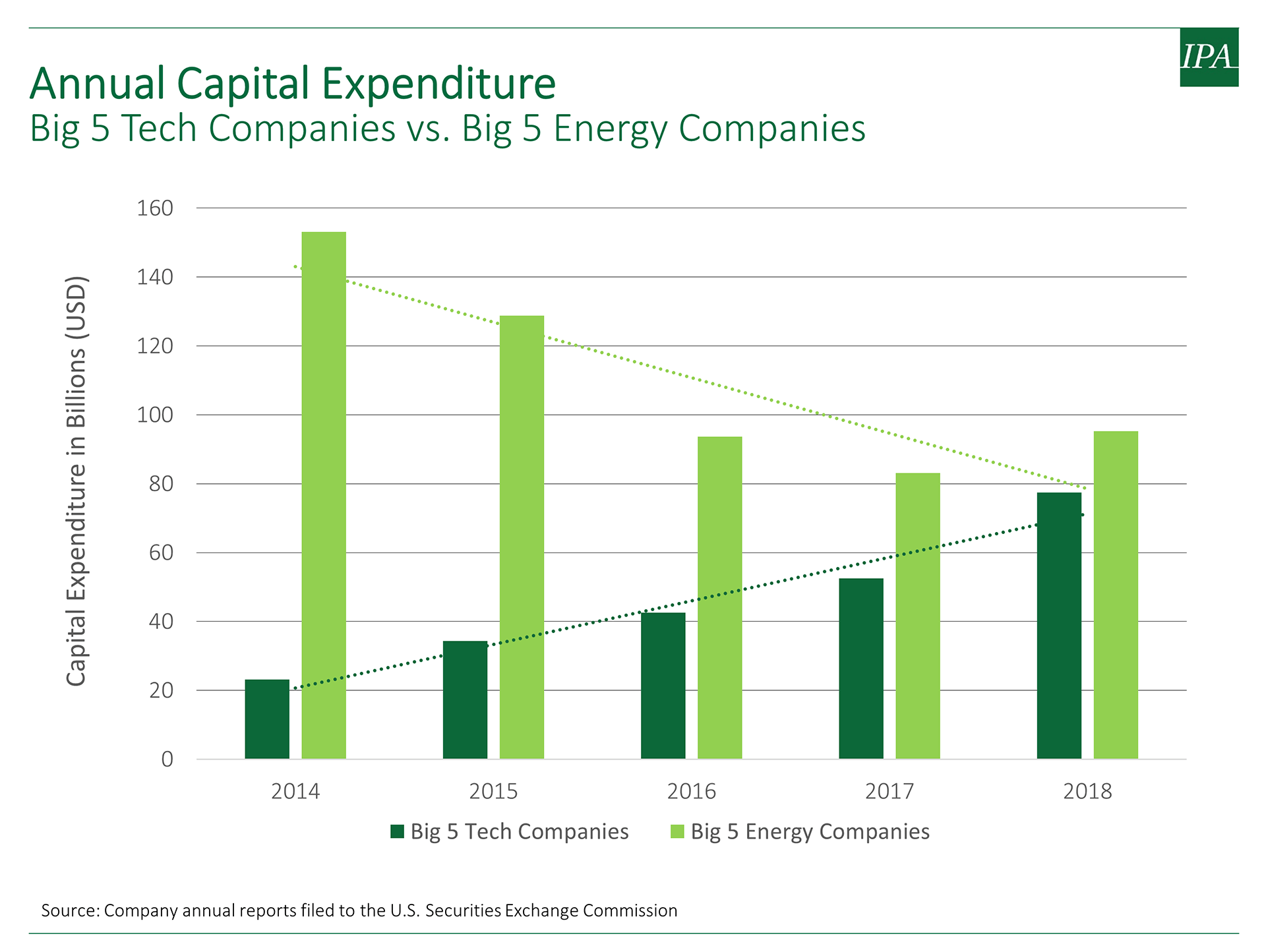 Graph showing how the gap between the annual capital expenditure of the big 5 energy companies versus the big 5 tech companies has closed from 2014 to 2018.