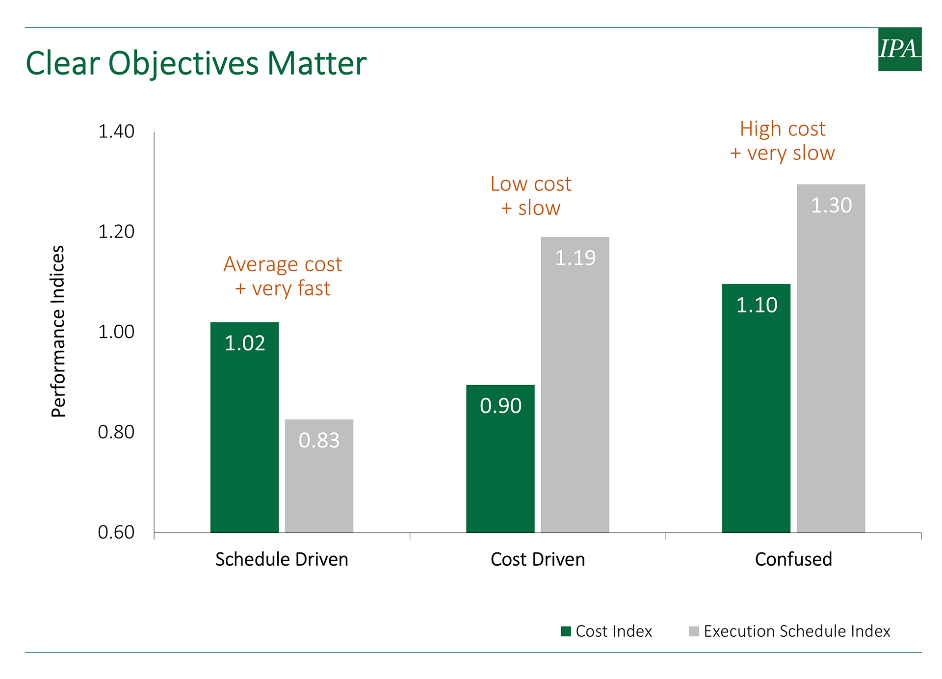 Graph showing the effect of clear objectives in capital projects.