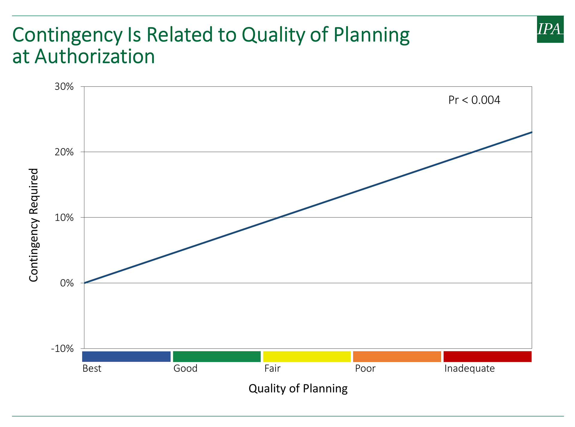 Graph showing how contingency is related to the quality of planning at project authorization