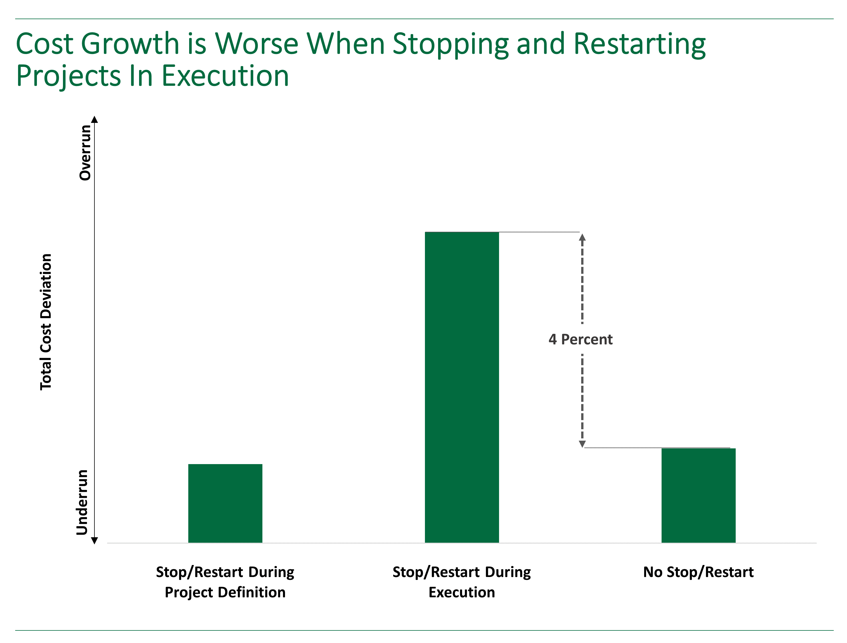 Bar chart showing how cost growth is 4 percent worse when stopping and restarting capital projects in execution.