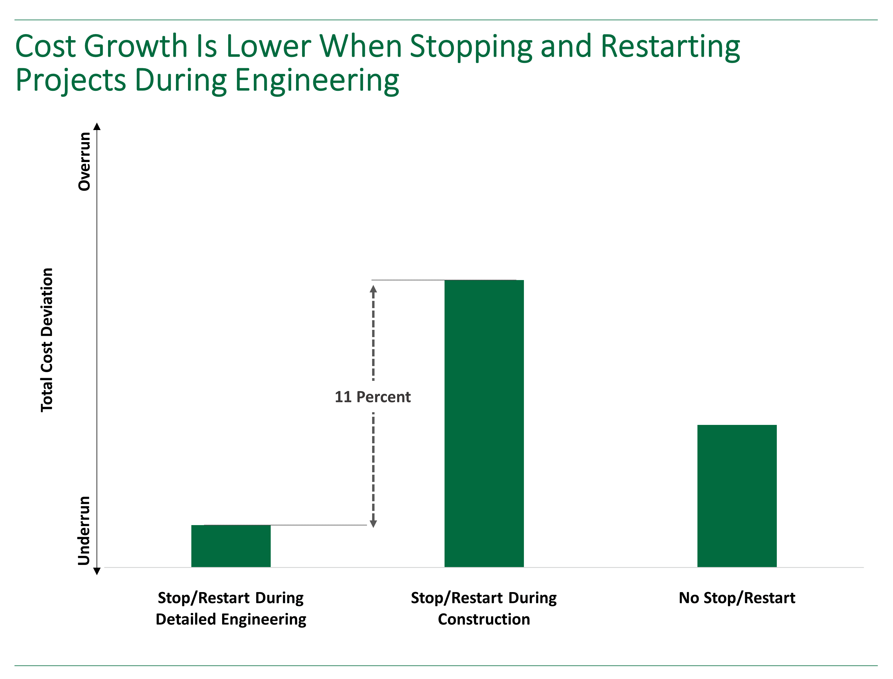 Bar chart showing how cost growth is 11 percent lower when stopping and restarting capital projects during engineering.