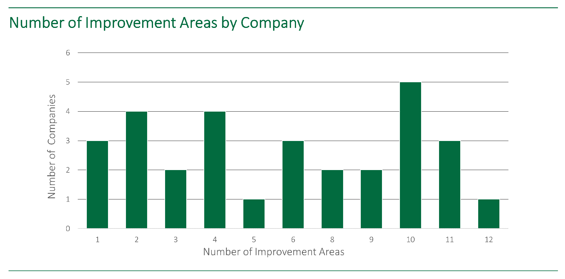 Bar chart showing the number of digitalization improvement areas by company, from IPA's survey on the COVID-19 and economic crisis impact on capital projects.