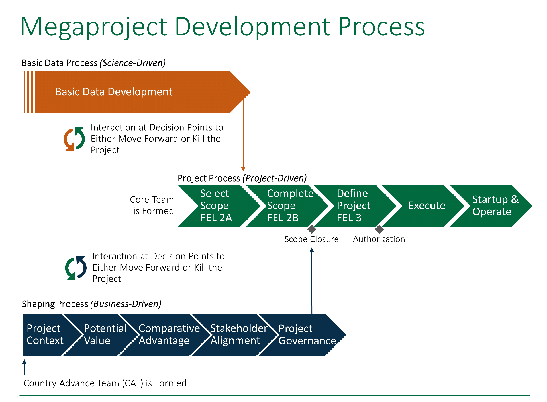 A chart illustrating the development process for megaprojects / major projects