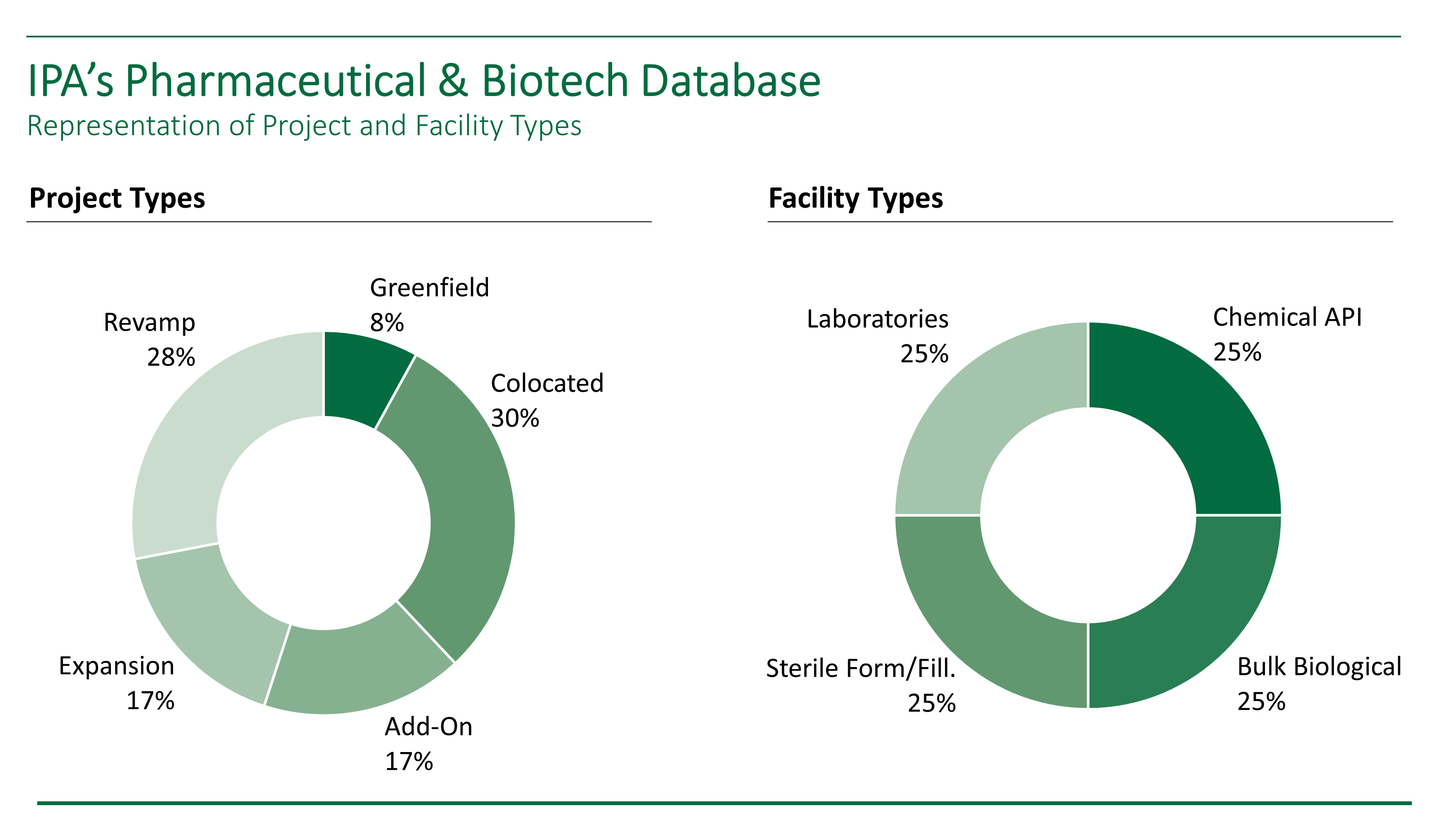 Two donut charts summarizing the types of capital projects and types of facilities contained in IPA's pharmaceutical and biotech database of capital projects.