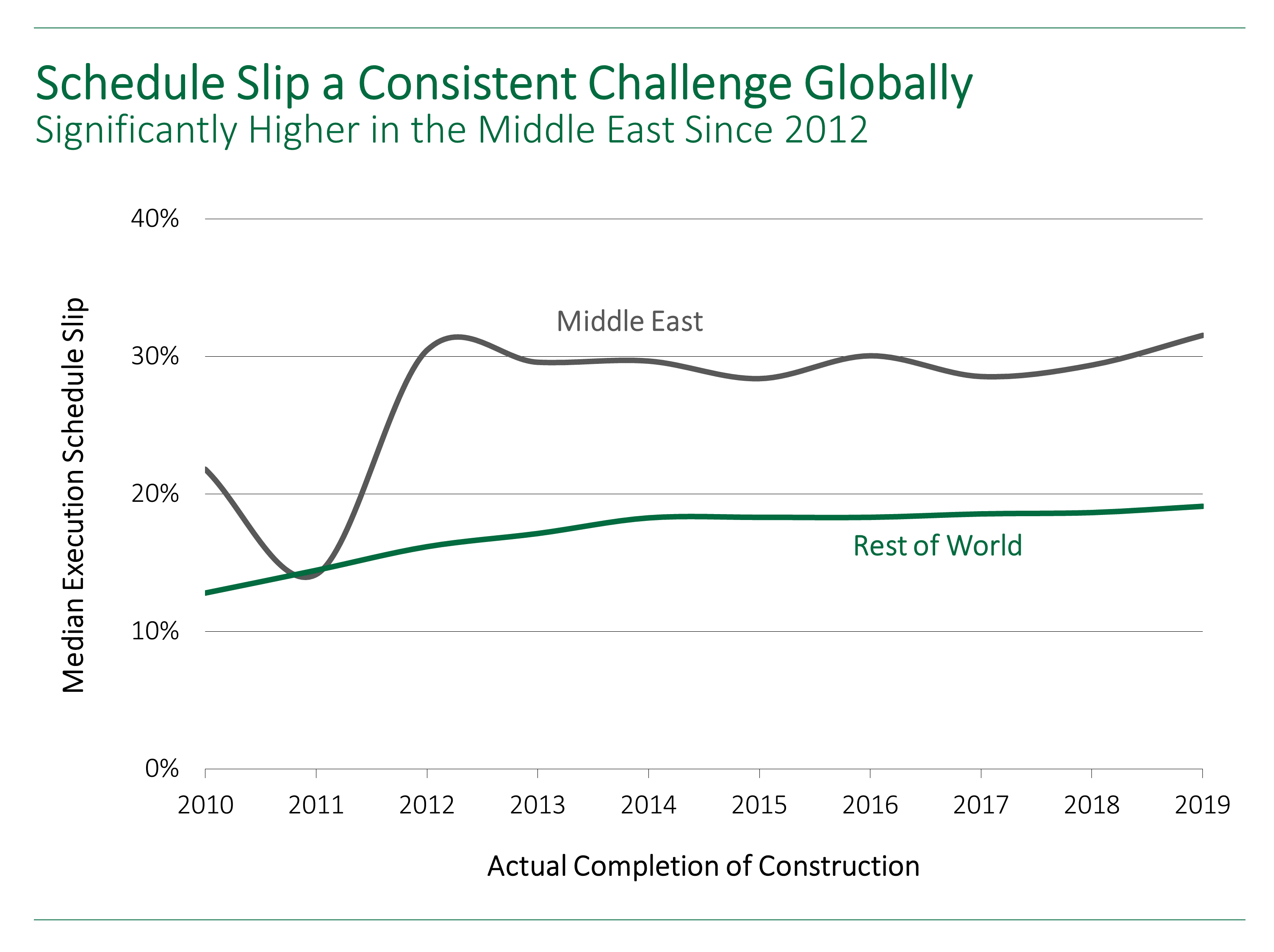 IPA line graph showing how project schedule slip has been significantly higher than the rest of the world since 2012.