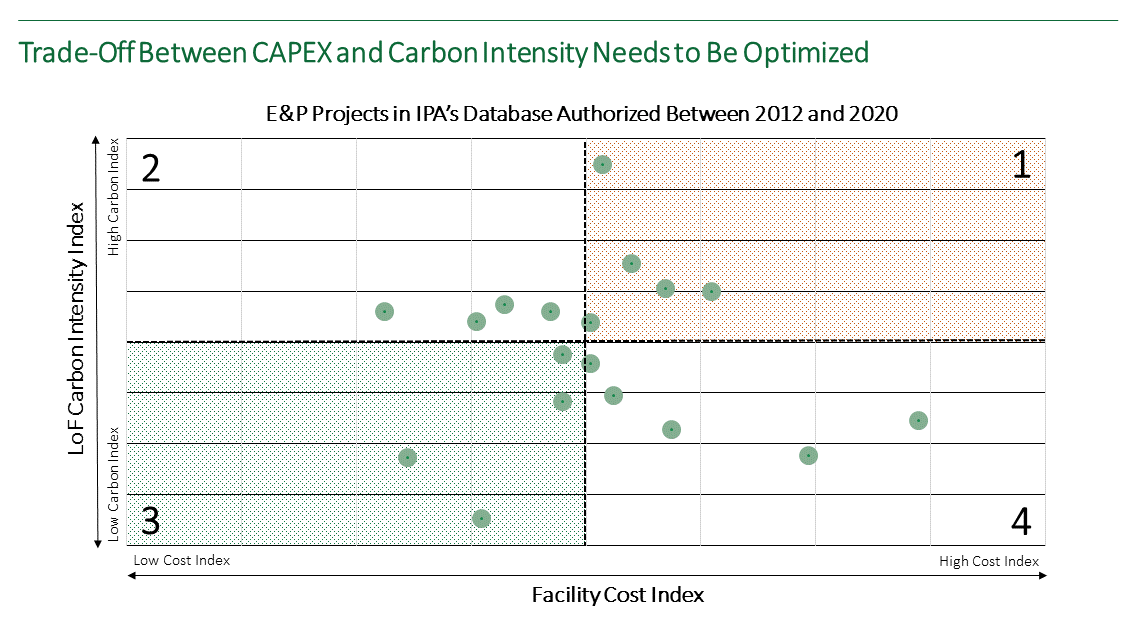 Quadrant graph showing the opportunity to optimize carbon competitiveness of capital projects in the upstream oil and gas sector.