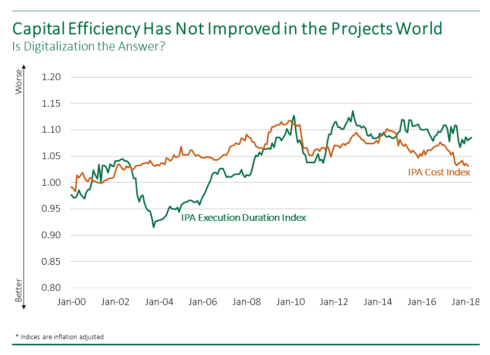 Line graph showing how capital efficiency has not improved since 2000, based on IPA's Cost Index and Execution Duration Index.