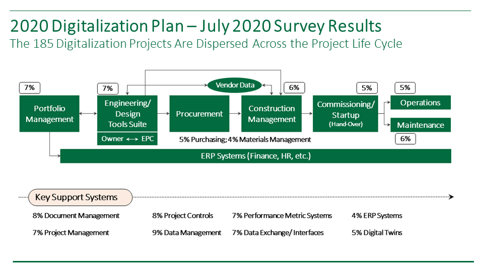 In July 2020, IPA conducted a survey to identify digitalization projects planned throughout the capital projects industry. This chart summarizes the 185 projects identified by category.