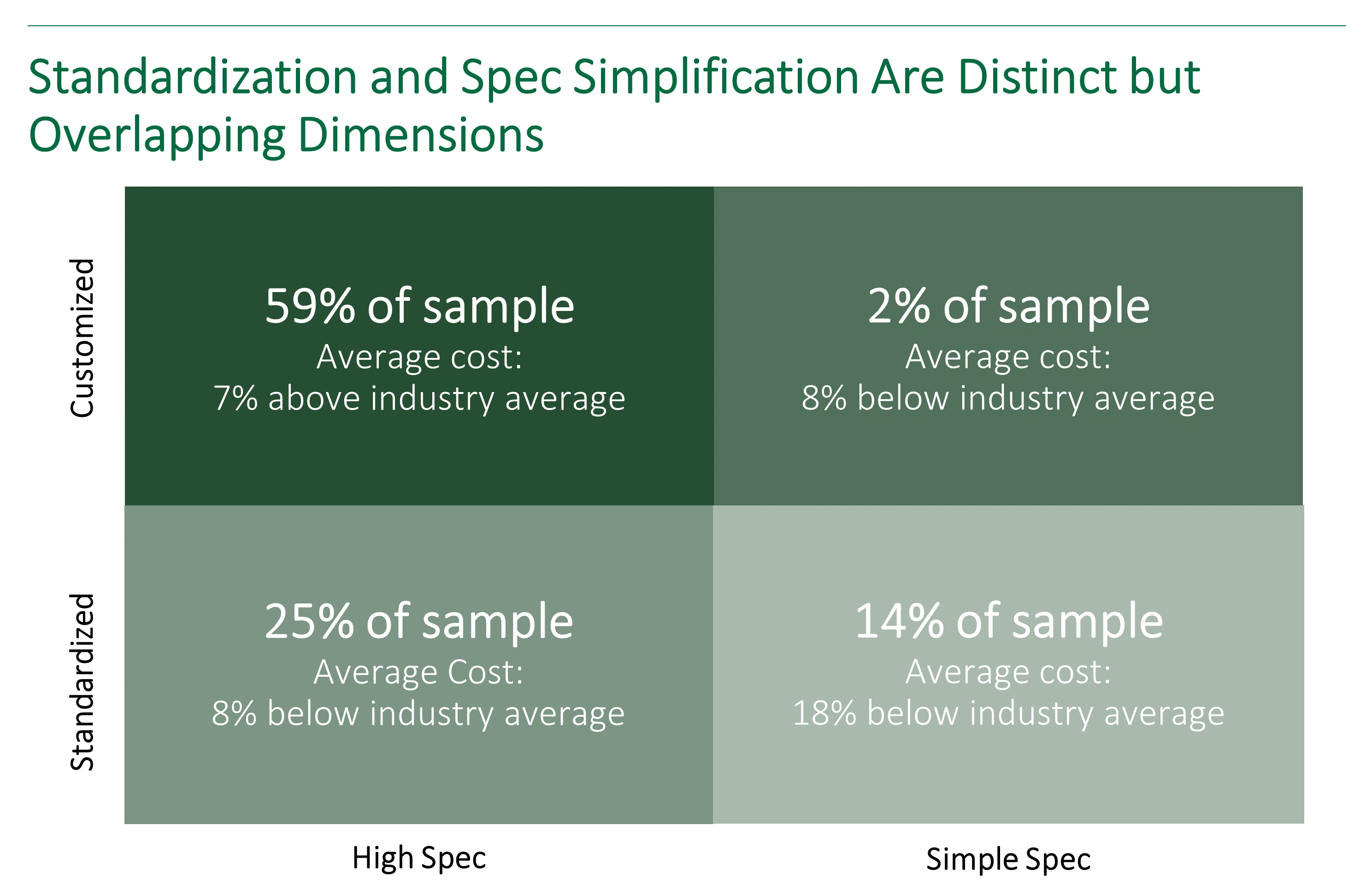chart showing the overlap between standardization and spec simpilification as they relate to capital projects in the oil and gas industry.