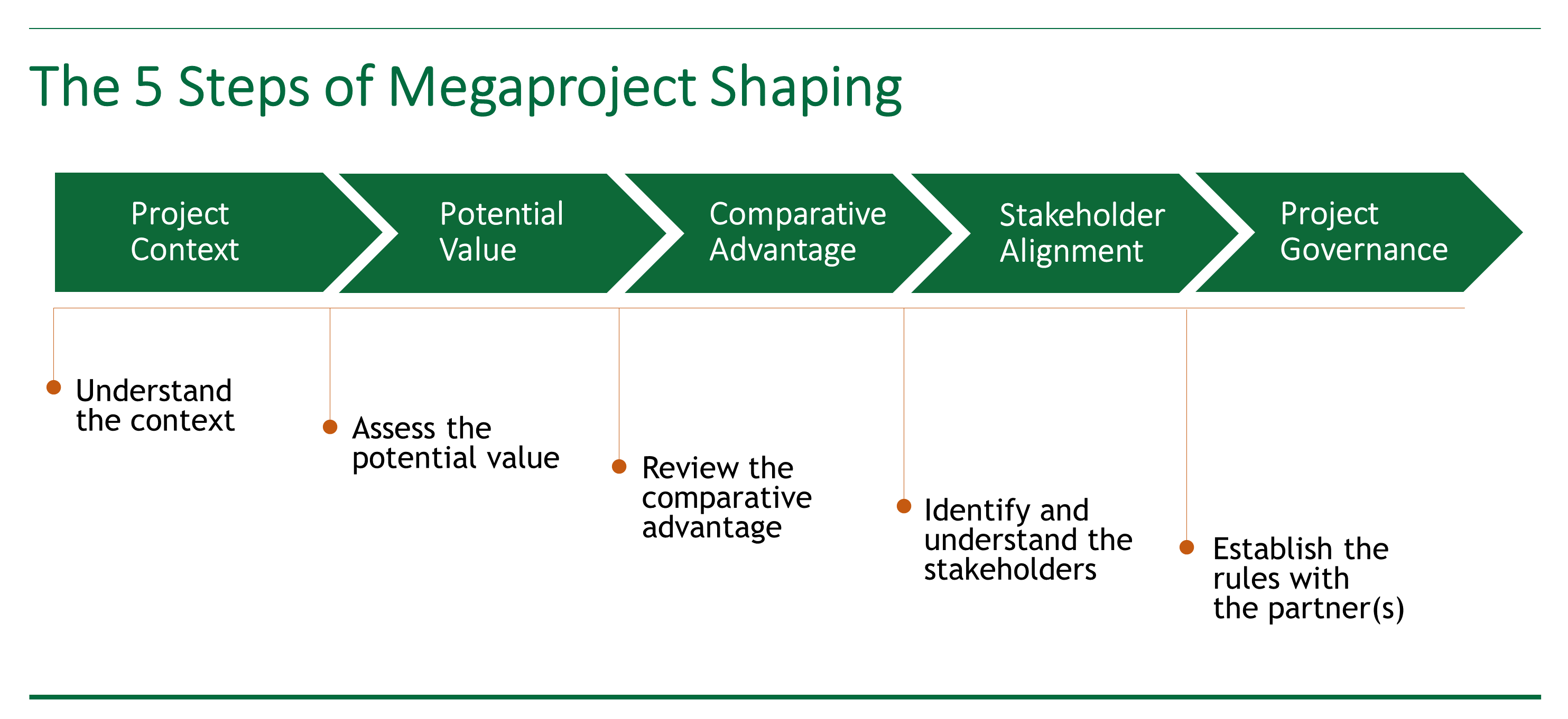 Chart outlining the five steps of opportunity shaping for megaprojects.