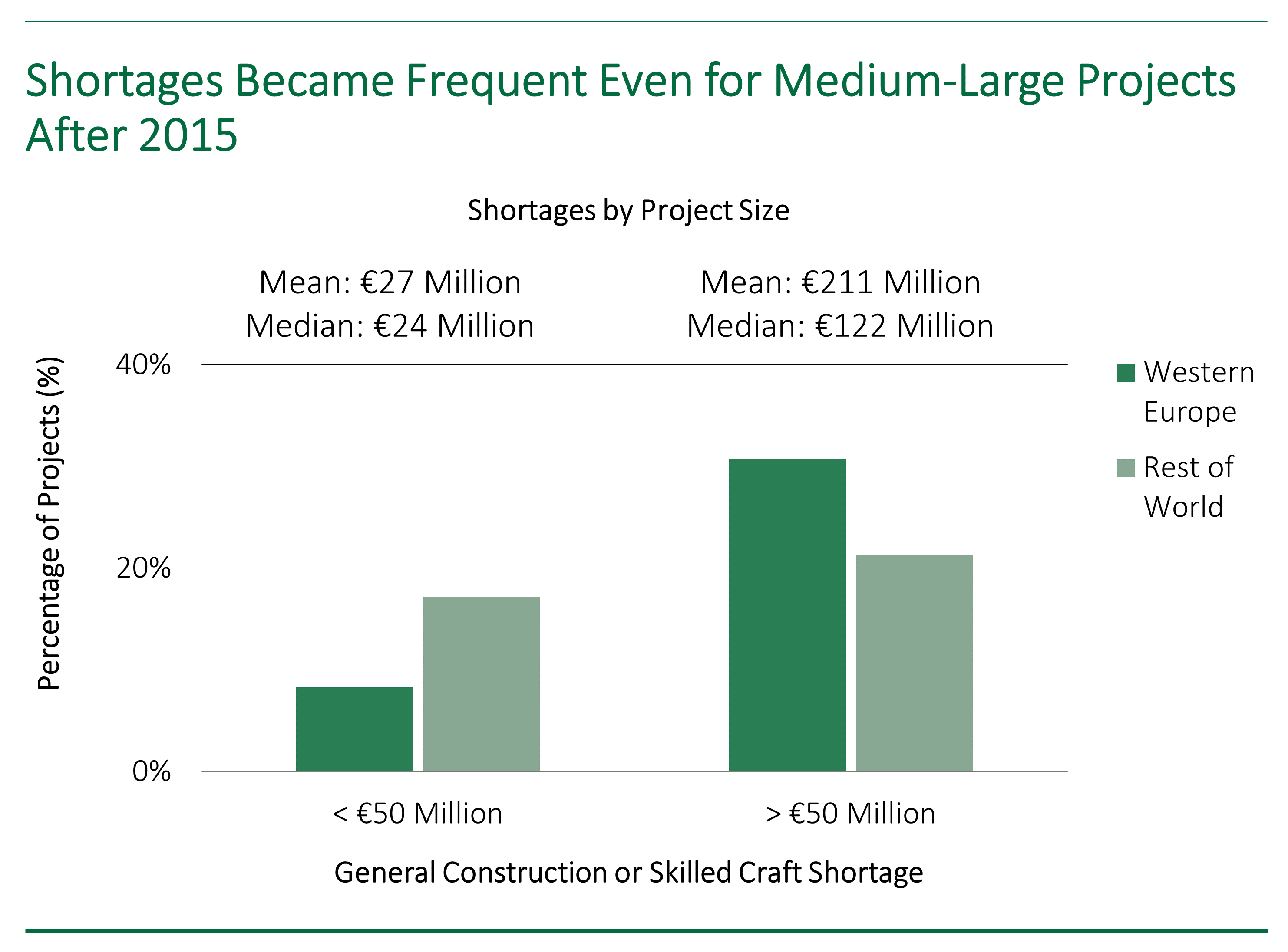 Bar chart showing that the frequency of construction shortages in Western Europe increased for medium to large capital projects after 2015.