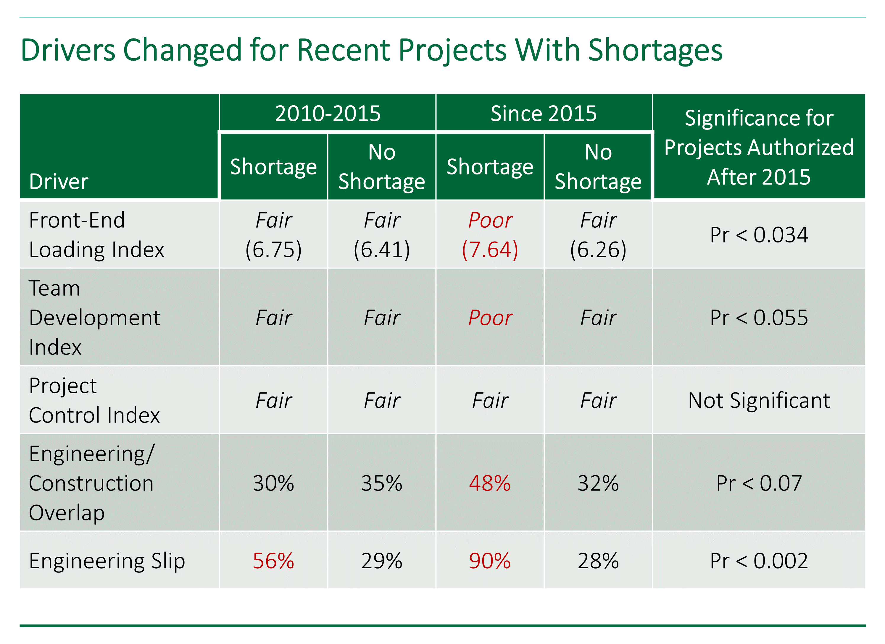 Table showing that project drivers have changed for recent capital projects with construction shortages.