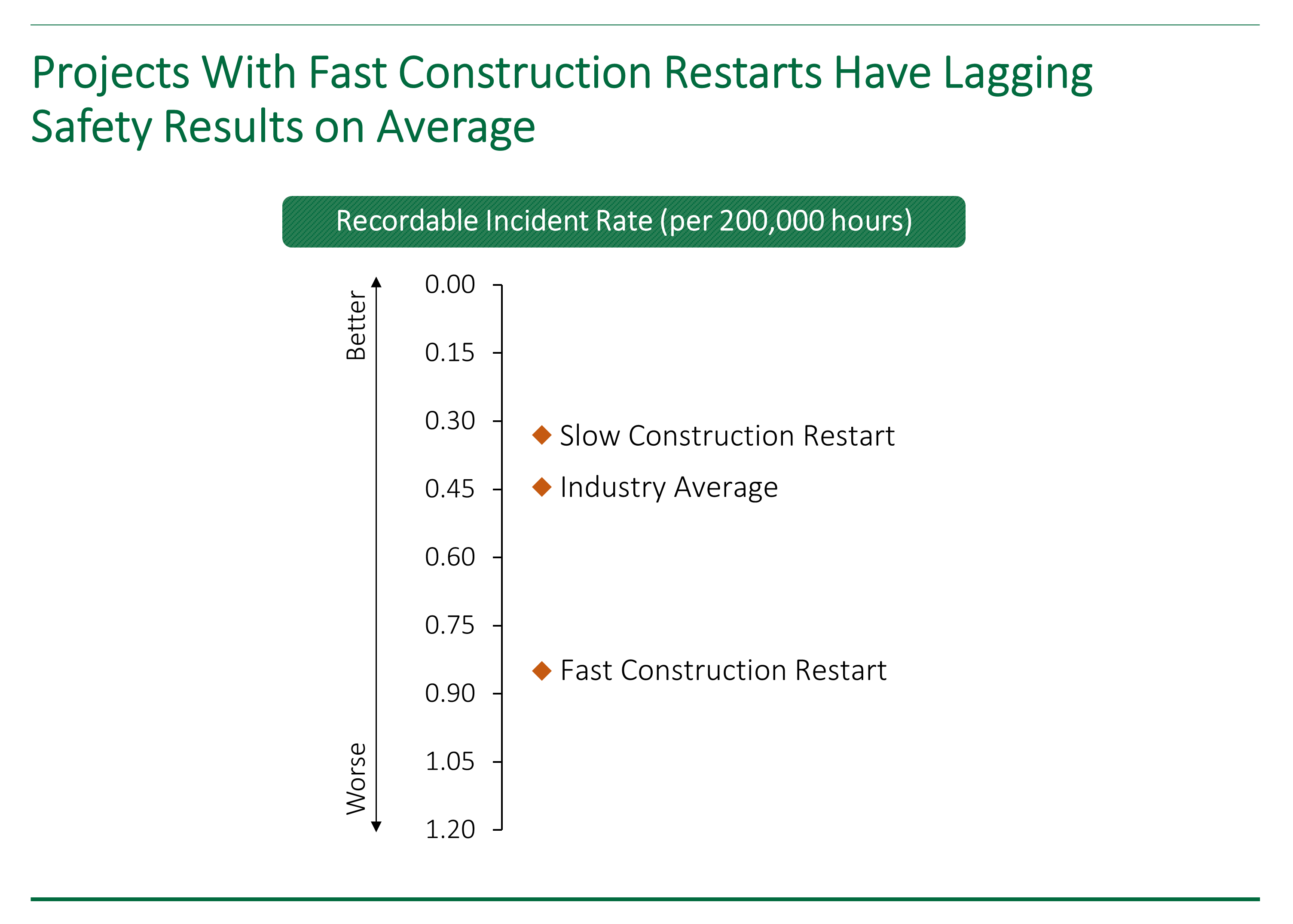 IPA data chart showing how capital projects with fast construction restarts tend to have worse safety performance.