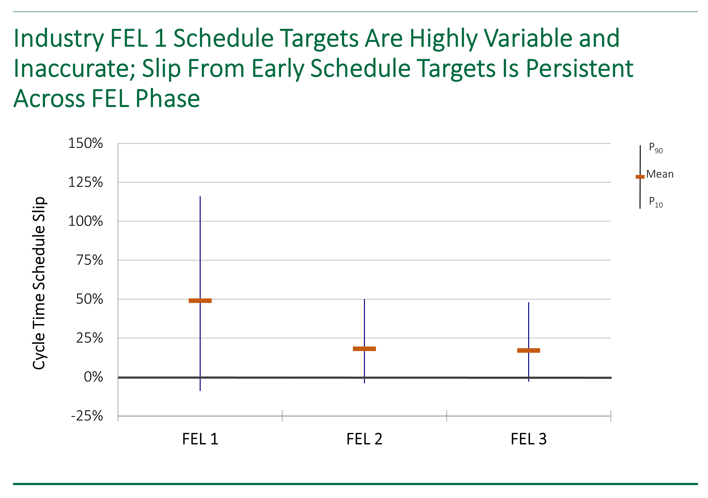 Graph showing how schedule target accuracy for capital projects is far less certain than previously thought.