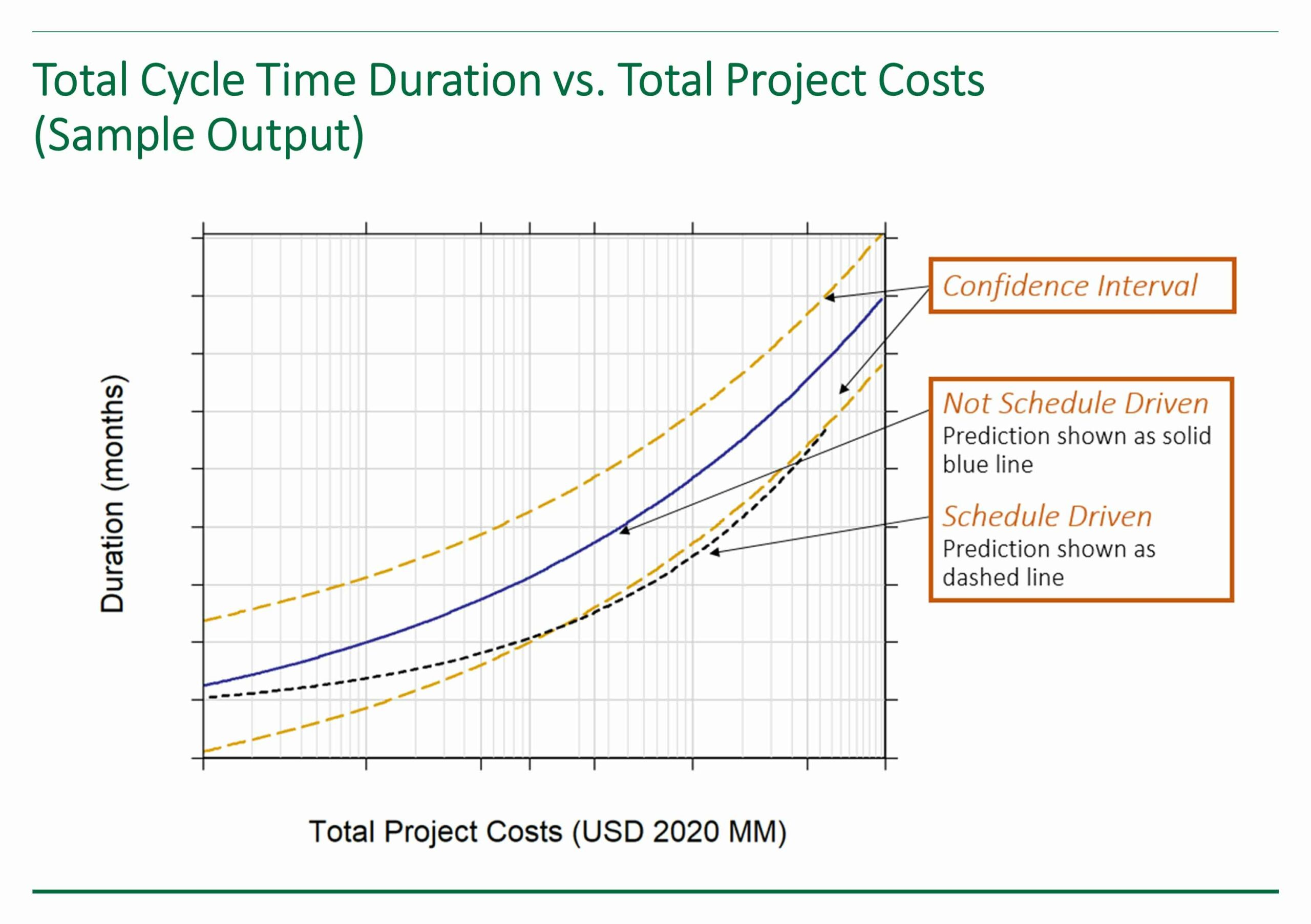 Sample output from IPA's Conceptual Schedule Duration Tool showing total cycle time duration vs. total project costs.