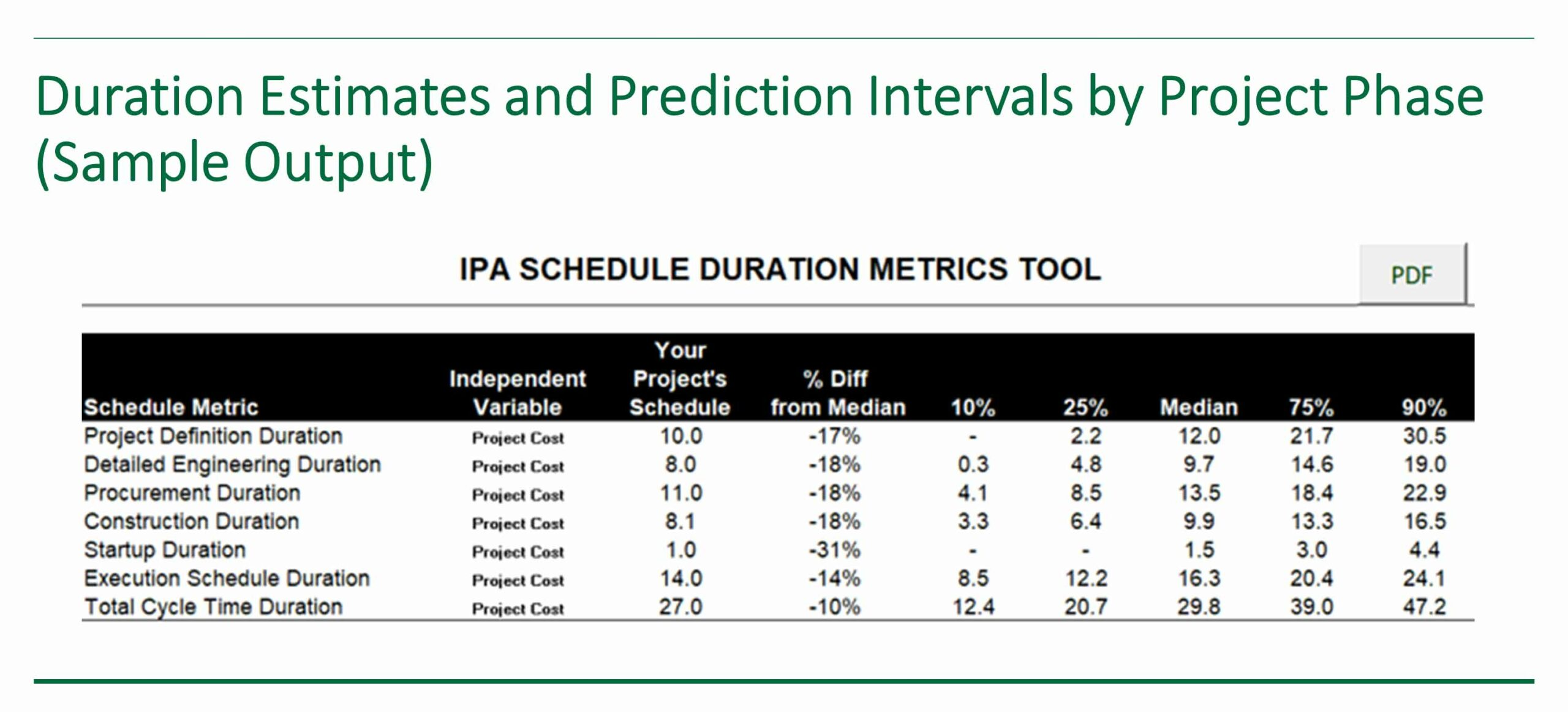 Sample output from IPA's Conceptual Schedule Duration Tool showing duration estimates and prediction intervals by project phase.