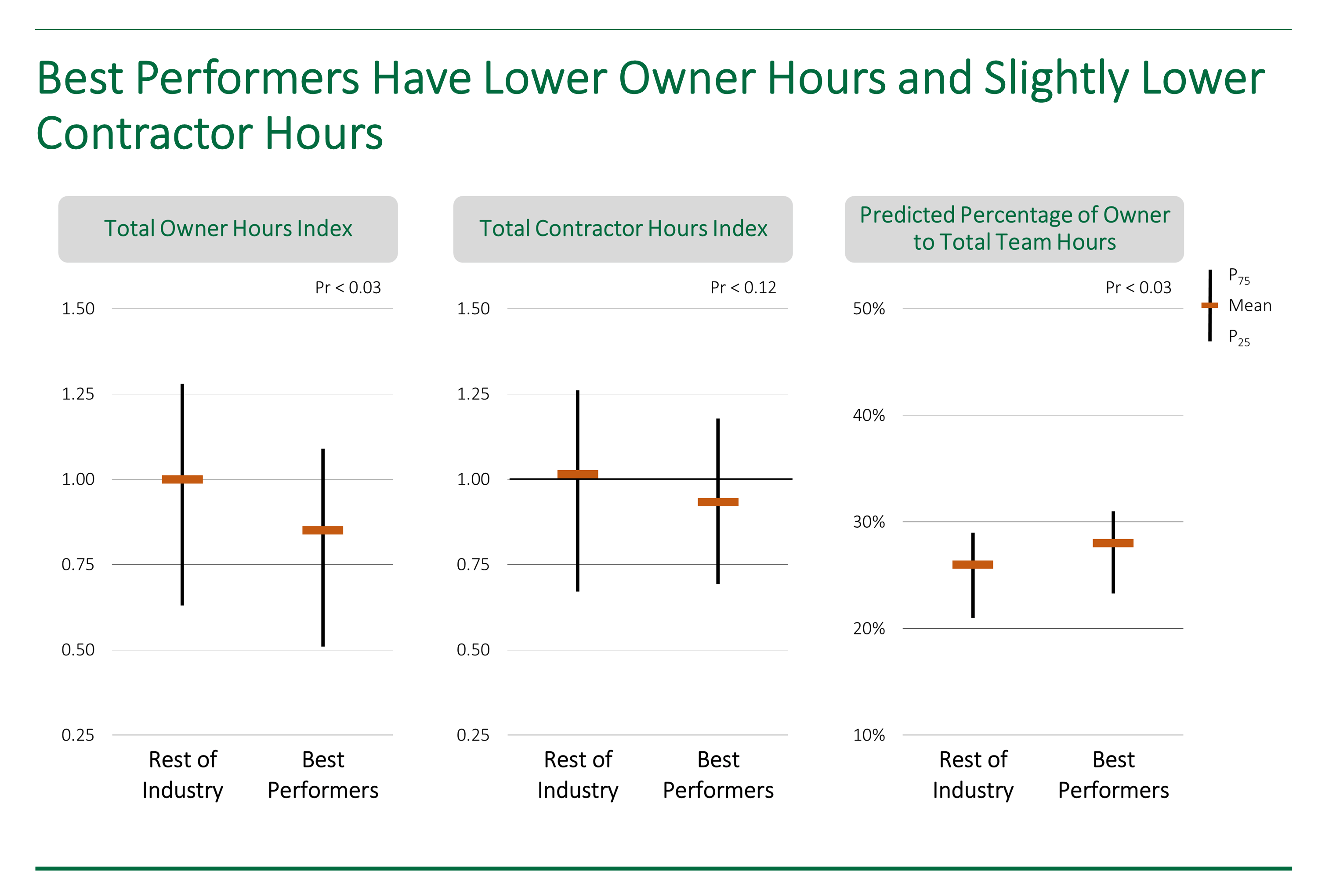 Graph showing how the best performing project systems have lower owner costs and contractor costs.