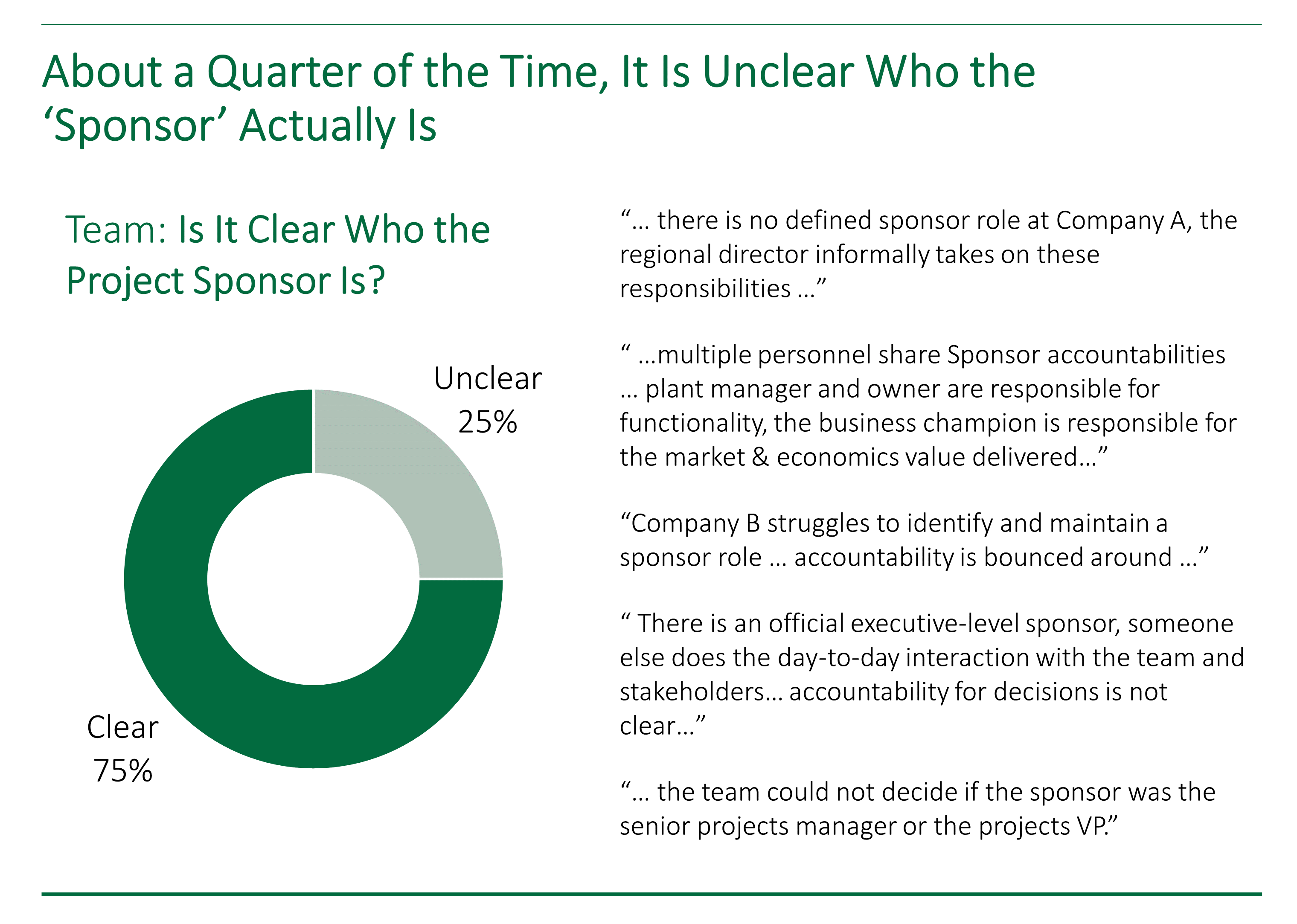 Donut chart showing that 25 percent of the time, project teams are unsure of who the project sponsor is.