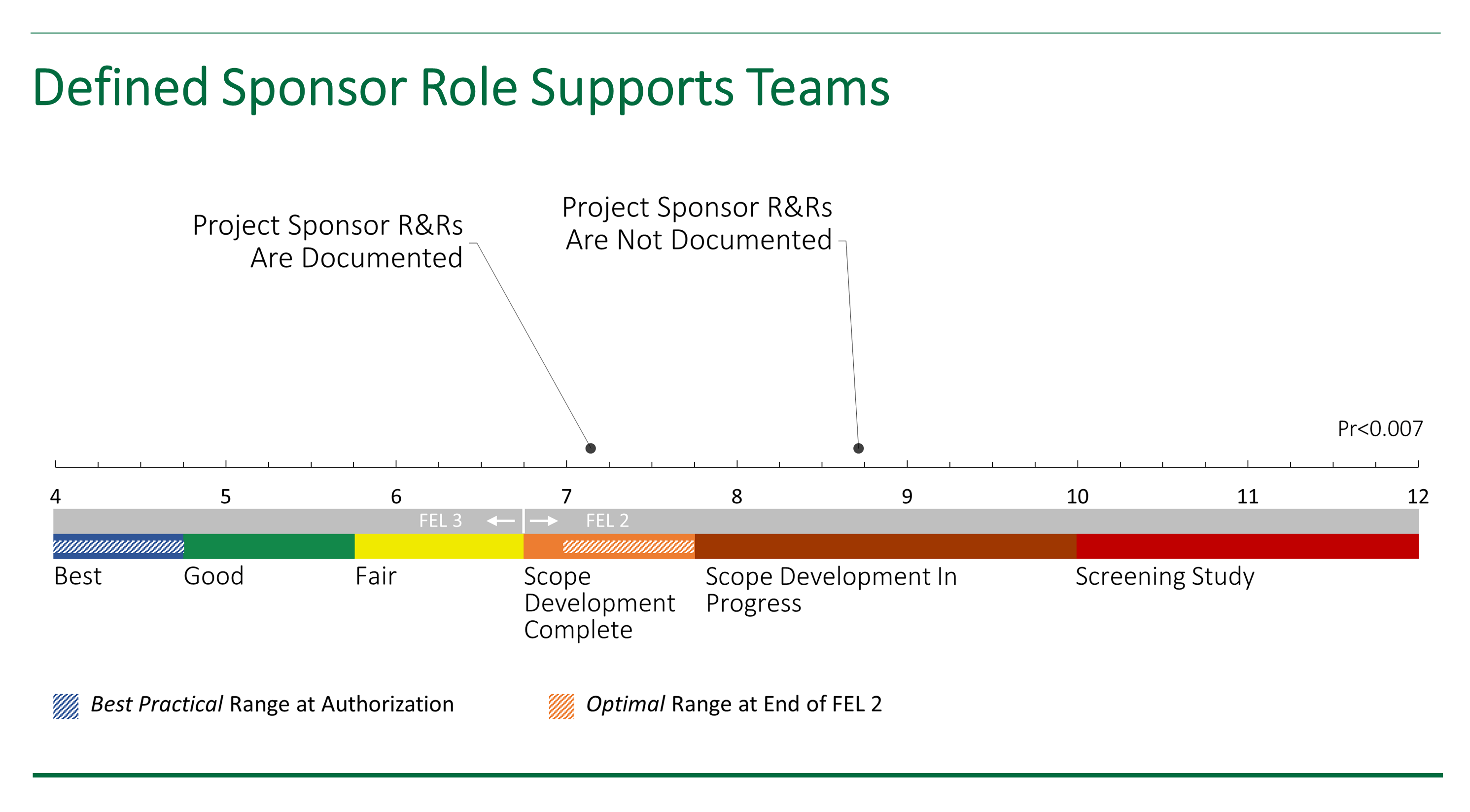 Chart showing the differences between a well defined project sponsor role vs. an undefined project sponsor role.