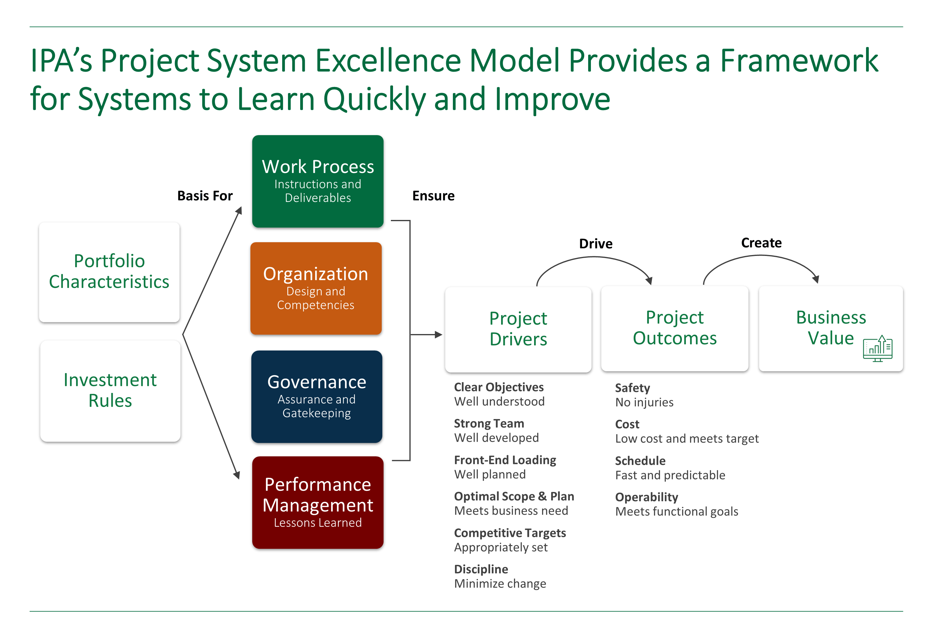 Graphic representation of IPA's Project System Excellence model.